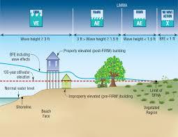 sfha limitation diagram