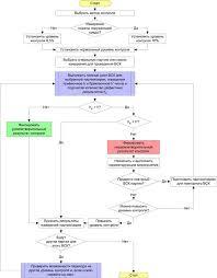 Программная реализация внутрилабораторного контроля ВЛК в  Расчёт результатов ВСК