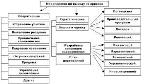 Антикризисное управление на ОАО КЗАЭ  Управление кризисными ситуациями предприятия