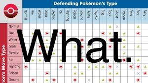 Easy Pokemon Type Chart