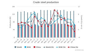 World Crude Steel Production Posts Incremental Gain In