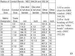 Circuit Breaker And Wire Size Chart Circuit Breakers Sizing 3 Phase Motor Circuit Breaker Sizing