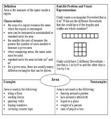Frayer Squares Area Grade 4 Examples Solutions Videos