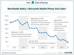 Nokia Sales Chart Nokia Mobile Phone Sales By Year Business Insider