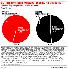 Us Real Time Bidding Digital Display Ad Spending Share By