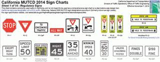 Mutcd Sign Chart Mutcd Archives Aqt Solutions