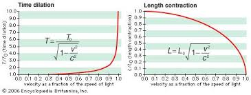 speed of light equation chemistry. length contraction and time dilationas an object approaches the speed of light, observer sees light equation chemistry d