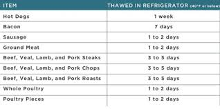 Thawed Meat Chart Aglocal 520 Cooking Cooking Tips Meat