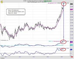 The Us Dollar Is Topping When Gold Silver Worlds