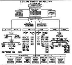 Gm Brand Hierarchy Chart 1925 Organizational Chart At General Motors Organizational