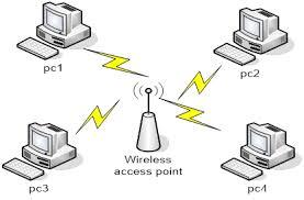 Дипломная работа Разработка локальной сети и защита передачи  В режиме bss все станции связываются между собой только через точку доступа которая может выполнять также роль моста к внешней сети
