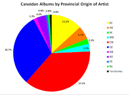 Canada Population Pie Chart Album Releases By Provincial Origin Of Artist Canadian