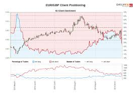 Eur Gbp Ig Client Sentiment Our Data Shows Traders Are Now