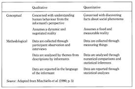 Some components will be similar to the methodology chapter for. Qualitative Vs Quantitative Research Simply Psychology