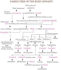 Mahabharata Family Tree Chart Pdf In Hindi Family Tree Kuru Dynasty