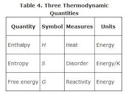 Gibbs Free Energy Entropy Enthalpy Chart Gibbs Free Energy
