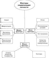 Реферат Личность как субъект и продукт социальных отношений  Рисунок 4 Факторы социализации личности