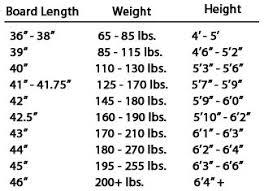 Longboard Weight Chart Deck Length Wheels On Limit