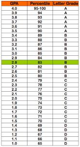 2 8 Gpa 83 Percentile Grade B Letter Grade