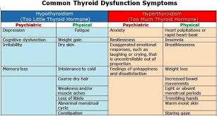 Learn How Thyroid And Bipolar Issues Can Interact Bipolar