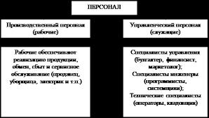 Контрольная работа Анализ организации и управления персоналом Рис 1 1 1 Классификация персонала в организации