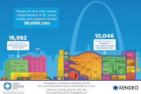 visual impact arts and education council of st louis kendeo arts culture jobs