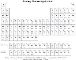 Electronegativity Chart - April.onthemarch.co