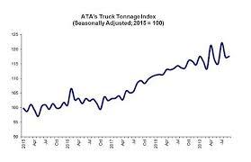 Atas Truck Tonnage Index Rises 0 2 In September