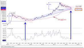 2018s Bitcoin Btc Chart Mirrors Last Bear Market Bulls