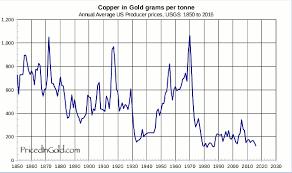 Copper Price Per Tonne Chart Copper
