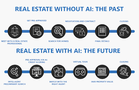 Intelligent Charting Charting Real Estates Future With Artificial Intelligence Ai