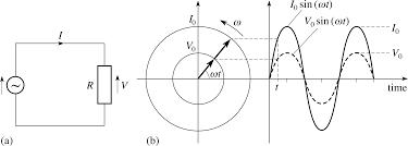 alternating cur in resistors