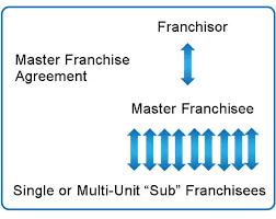 Franchise Relationship Structures