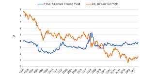 10 Year Gilt Chart Why Equities Are Still Attractive Despite Rising Bond Yields