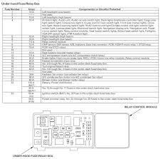 2006 honda fuse box diagram 2006 wiring diagrams