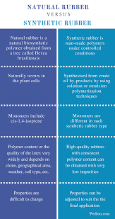 Difference Between Natural Rubber And Synthetic Rubber Synthesis