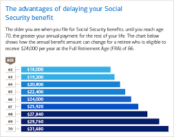 Annual Social Security Benefit Levels By Retirement Age