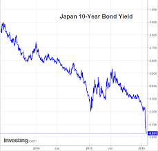 Chart Yr Jgb Yield Basis The Daily Shot Scoopnest