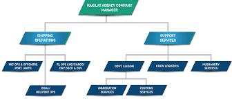 Organization Chart Nakilat Agency Company Nac
