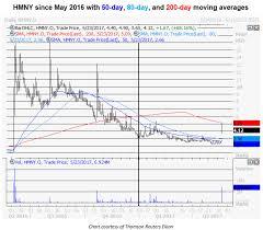 Hmny Stock Chart Helios And Matheson Stock Surge Sends Short Sellers Scrambling