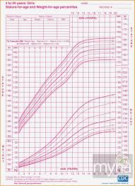 Weight Chart For Teenage Females 10 Height And Weight Chart For Women By Age Resume Samples