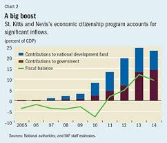 Politics And Public Investment Finance Development