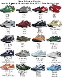 new balance sneakers. new balance sneaker starter guide sneakers
