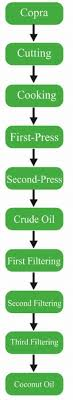 Coconut Oil Production Flow Chart Pure Premium Coconut Oil Manufacturer Supplier In Erode India