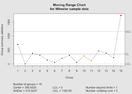 Individuals And Moving Range Charts In R Tom Hopper