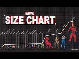 Comic Book Size Chart Marvel Size Chart From Ant Man To Giant Man Youtube