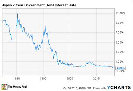 Bond Interest Rates Chart Is America The New Japan The Motley Fool