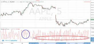 Day Trading Chart Patterns Balance Of Power Indicator