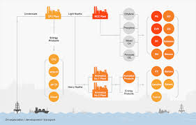Petrochemical Products Chart Overview Business Hanwha Total Petrochemical