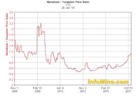 Historical Vanadium Tungsten Price Ratio Chart